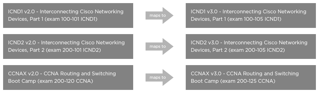 Cisco CCNA Routing & Switching v3.0 Migration Path