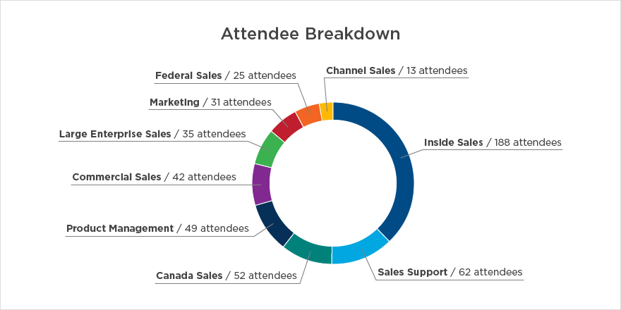 GK Sales Conference Attendee Breakdown