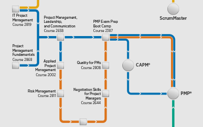 pmp certification road map