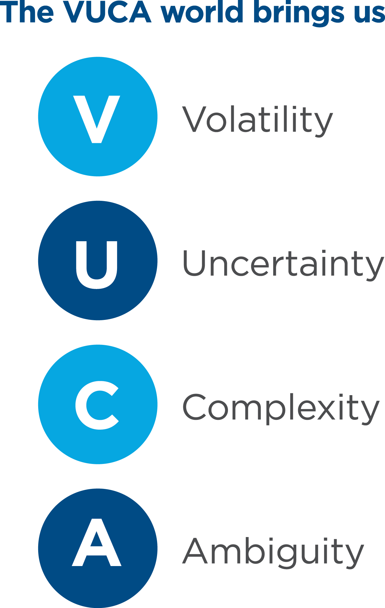 The VUCA world brings us: