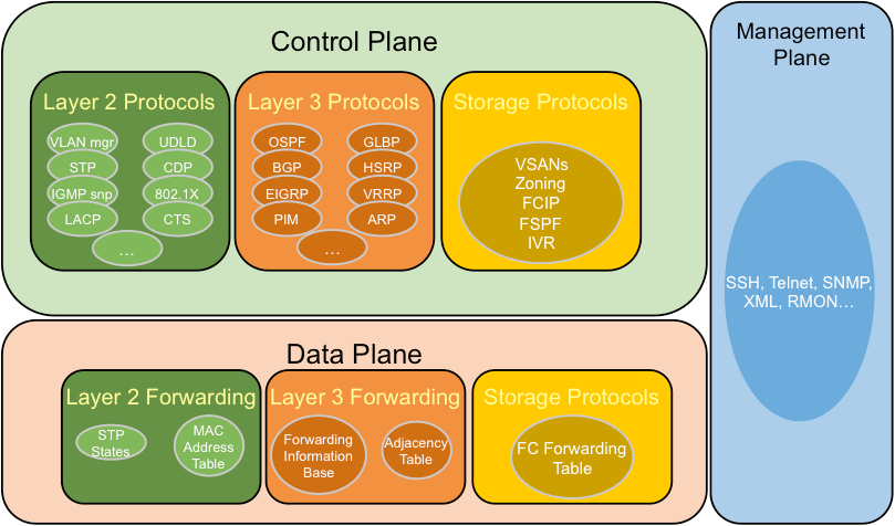 Management, Control and Data planes