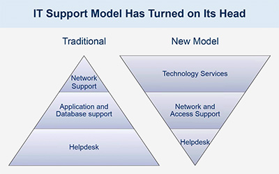 Webinar slide about how the IT support model has turned on its head