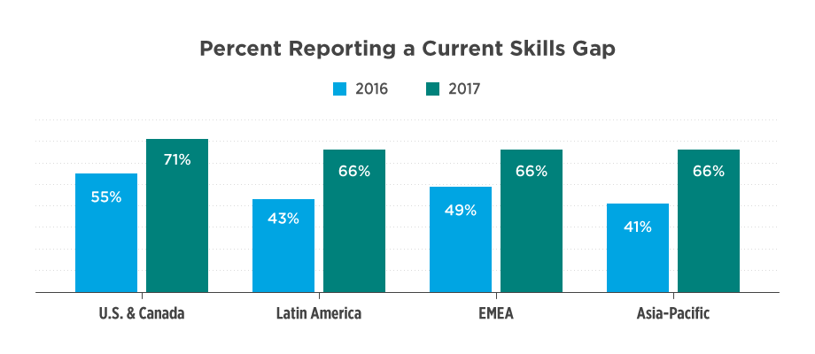 Percent of respondents reporting a current skills gap (2016 vs. 2017)