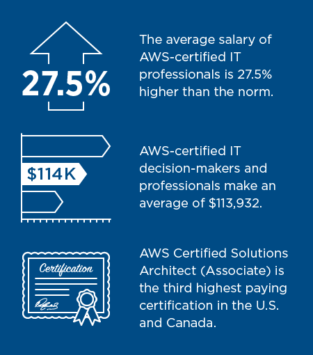 AWS certification stats