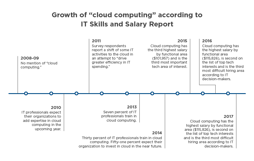 "Timeline depicting the growth of ""cloud computing"" according to the Global Knowledge IT Skills and Salary Report"