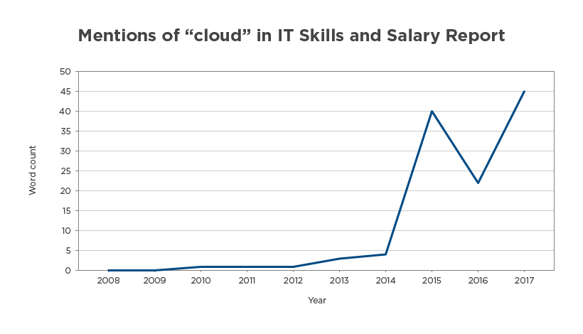 "Line graph depicting the frequency of the term ""cloud"" in the Global Knowledge IT Skills and Salary Report"