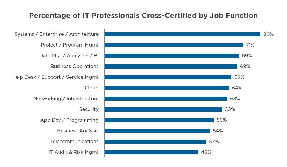 Percentage of IT Professionals Cross-Certified by Job Function