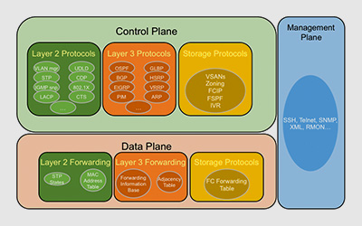 Article diagram depicting management, control and data planes