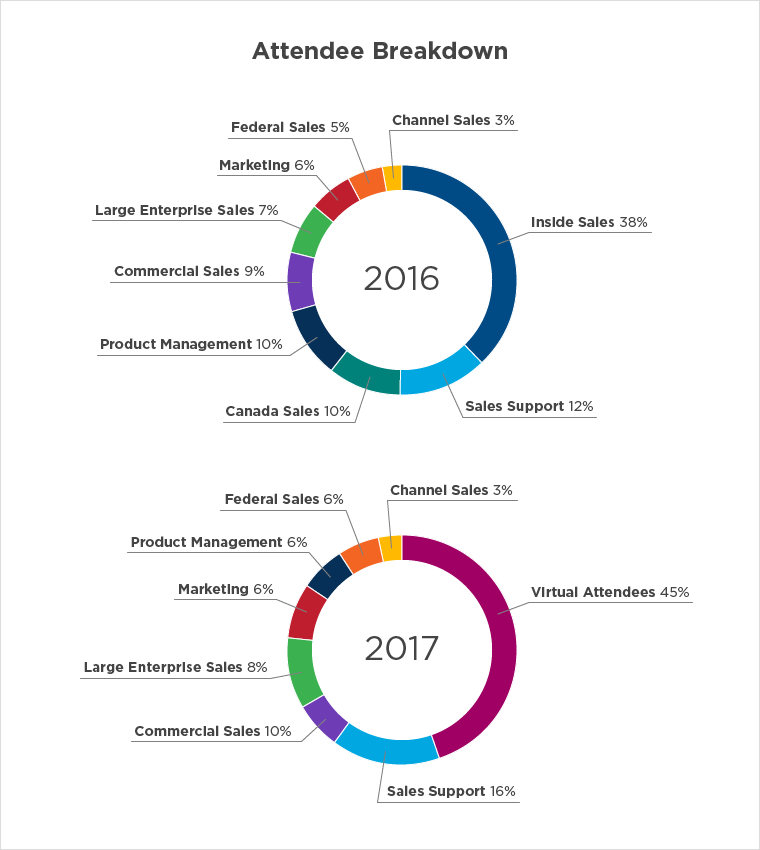 Attendee breakdown for GKSC in 2016 and 2017