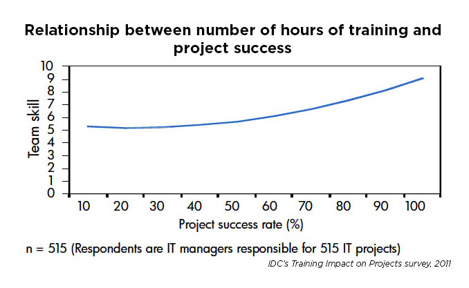 convince your manager you need training - idc relationship between hours of training project success.jpg