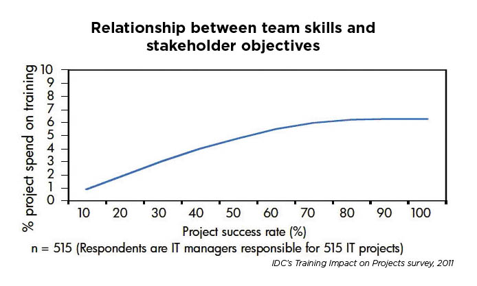 convince your manager you need training - idc relationship between team skills and stakeholder objectives.jpg