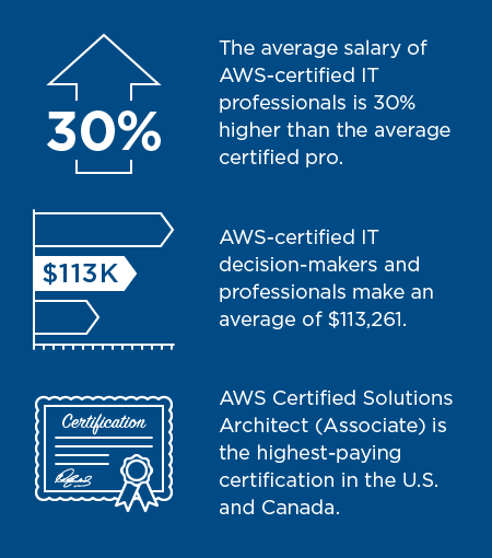 What It Takes To Earn A Top Paying Aws Certification Salary