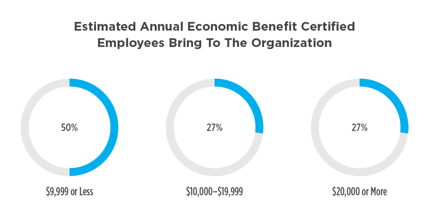 Estimated annual economic benefit certified employees bring to the organization
