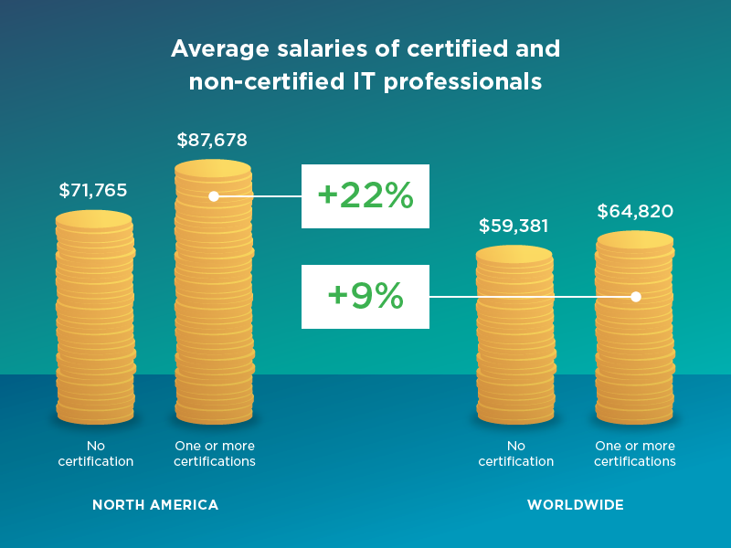 Average salaries of certified and non-certified IT professionals