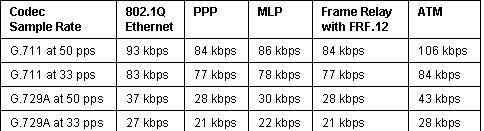 Calculating VoIP Bandwidth