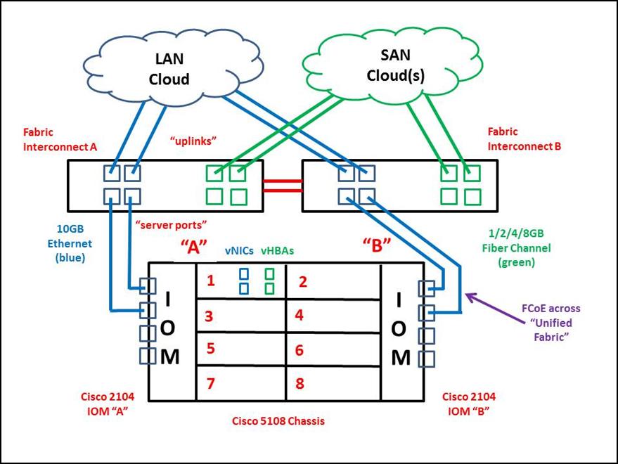 Cisco UCS: Spanning-Tree Need Not Apply!