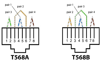 there are two standard ways of connecting ends to the cables: t568a and  t568b  as you can see, they are the same except that pairs 2 and 3 are  swapped