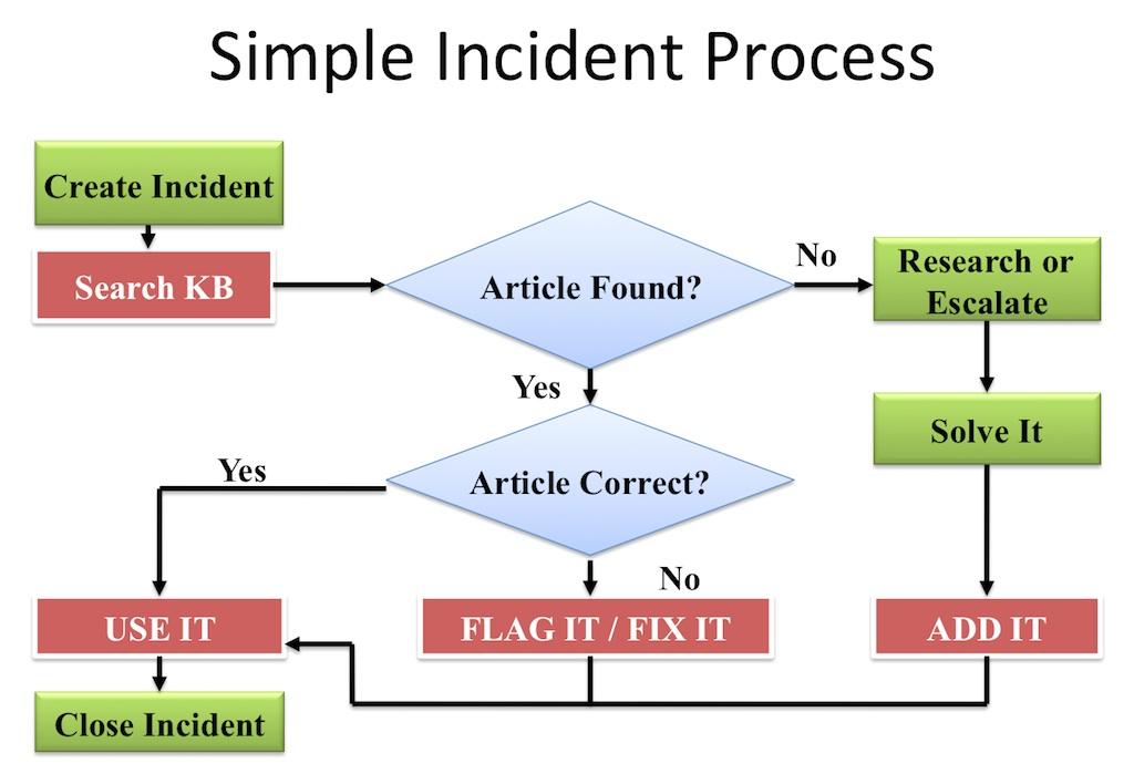 simpleincidentprocess