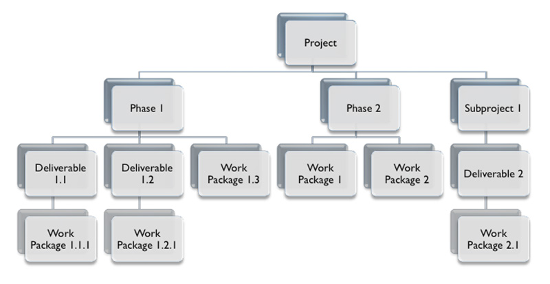 PMBOK-Work-Breakdown-Structure