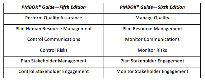 pmbok-table-2